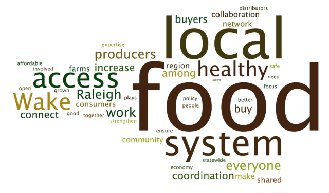 Wake Raleigh Local Healthy Food System