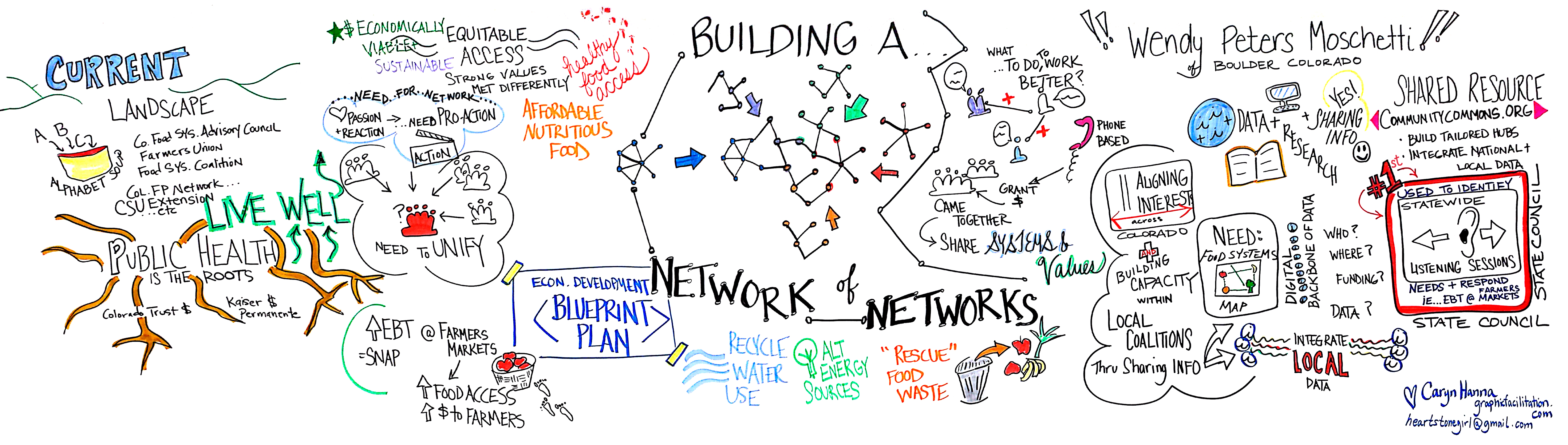 Network.of.Networks