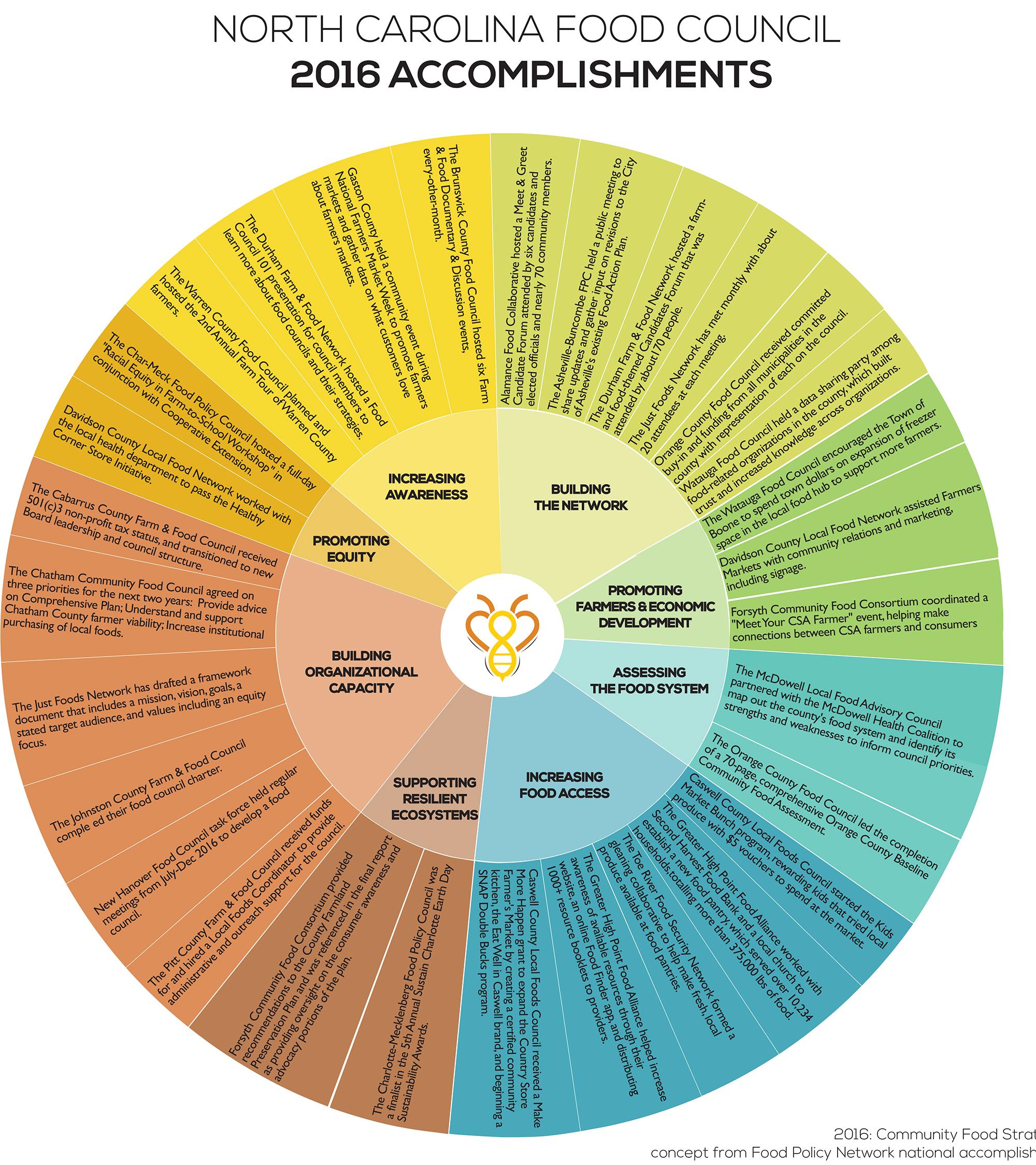 NCFoodCouncilAccomplishments_2016_Final_v2