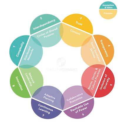 Assumptions_Values_Principles_2-9-17