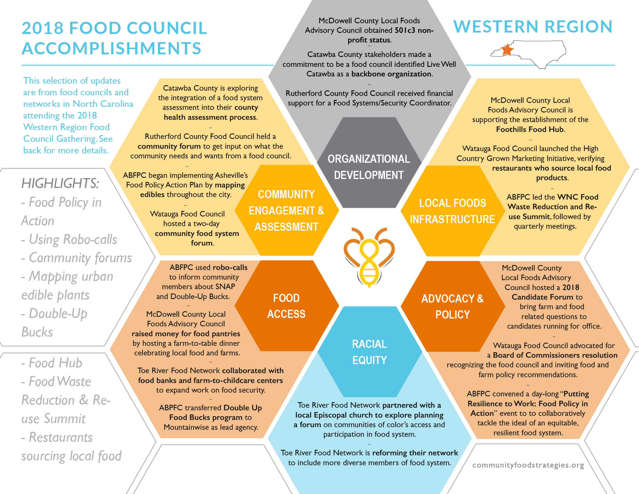 A selection of 2018 updates and accomplishments from food councils across western North Carolina.