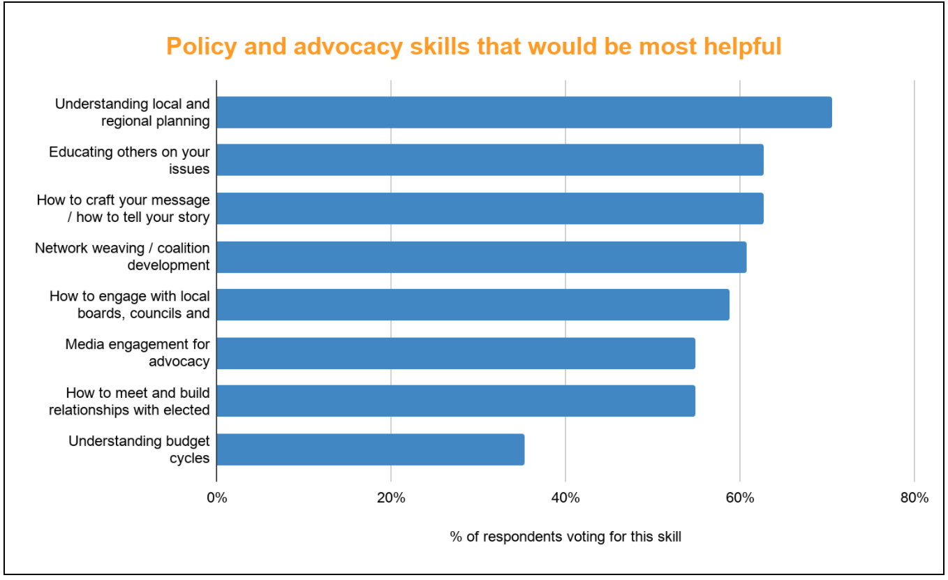 Responses from the late 2020 Food Policy Interest survey that informed the training topics.