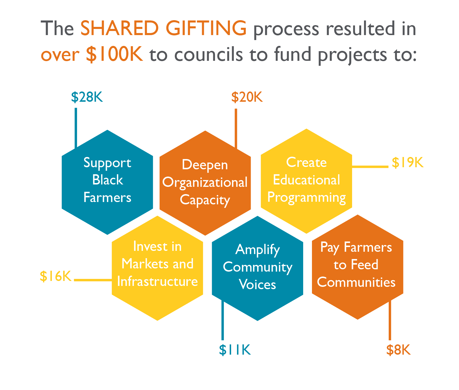 Shared Gifting Resonates in 2020