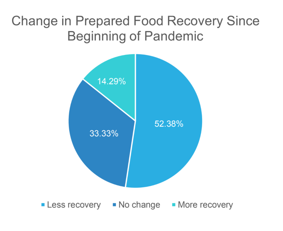 Change in Volume of Recovered Food