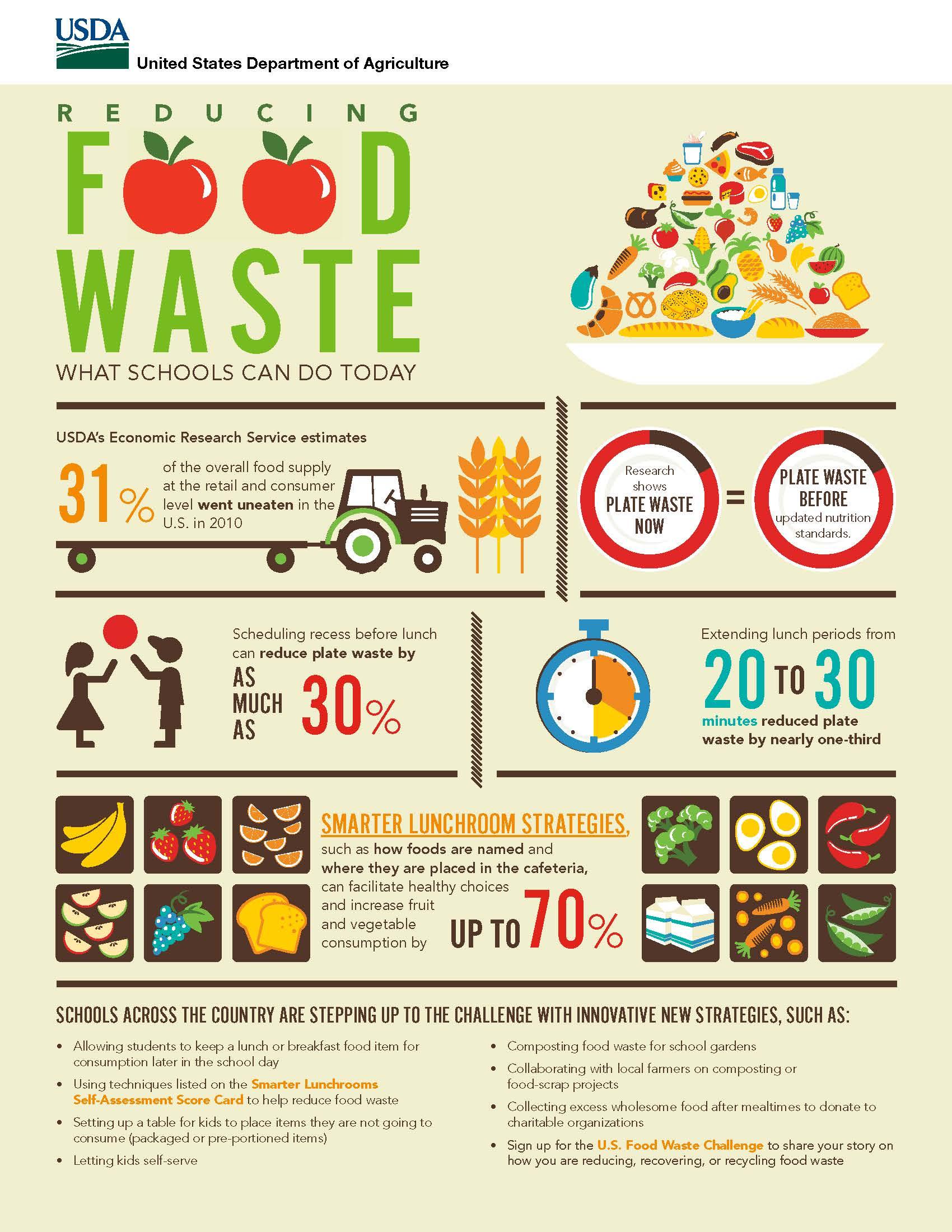 https://www.usda.gov/foodlossandwaste